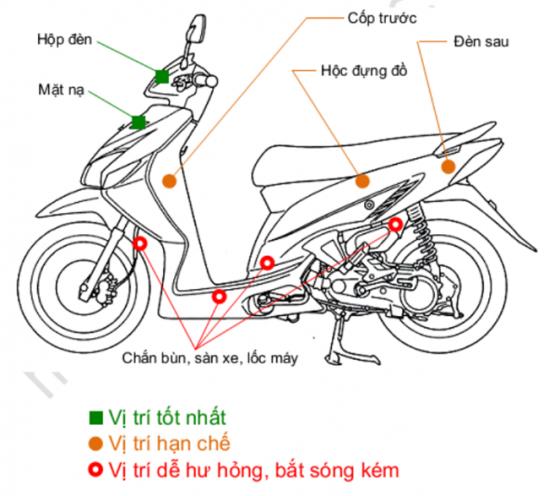 những vị trí lắp định vị trên xe máy